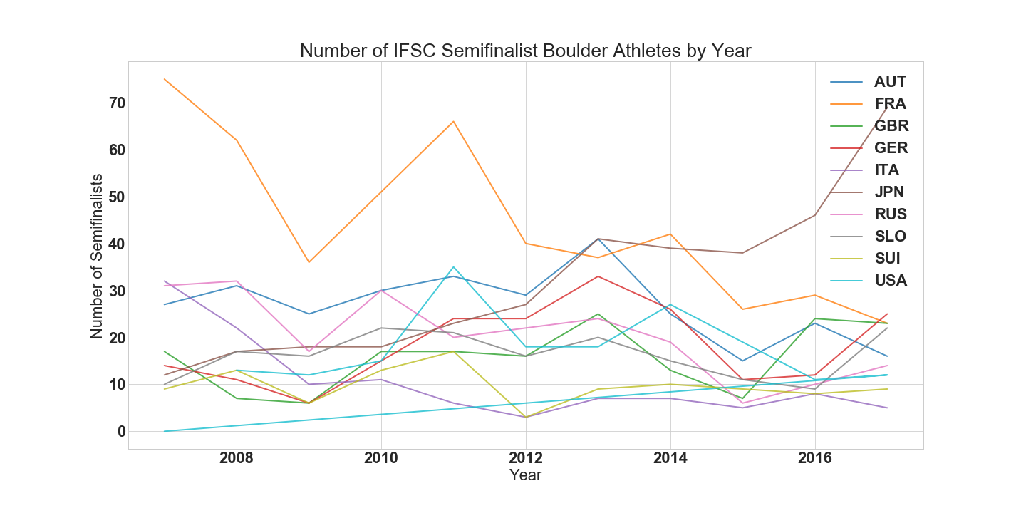 Semifinal Athletes by Year